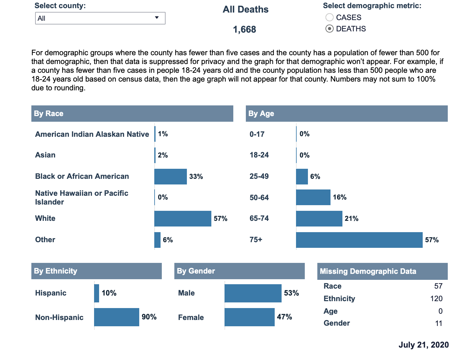 Various bar charts showing COVID-19 deaths by race, age, ethnicity, and gender.